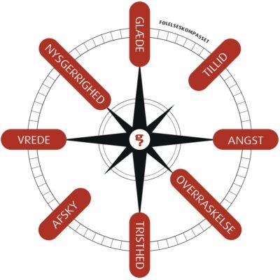 Følelseskompasset - Mentaliseringsøvelse for voksne – Træn mentalisering. Følelseskompasset har 8 grundfølelser – vrede, angst, glæde, tristhed, afsky, tillid, nysgerrighed og overraskelse. Brug kompasset til at tale om følelser.